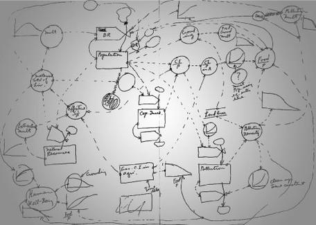 World3 model sketch