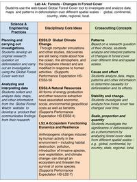 Lab 4A NGSS Table