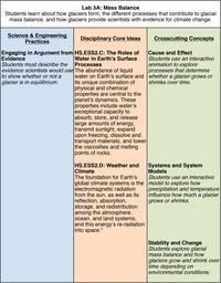 Lab 3A NGSS Table