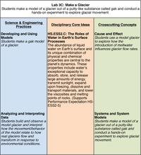 Lab 3C NGSS Table