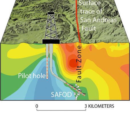 SAFOD Drill Diagram