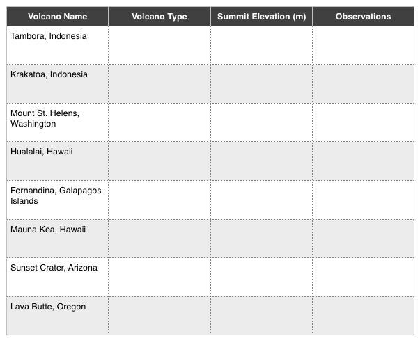 Sample Volcano Shape Data Table