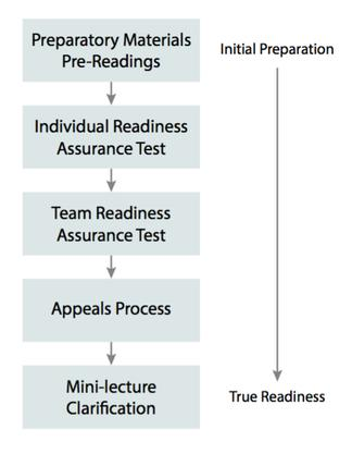 TBL Process