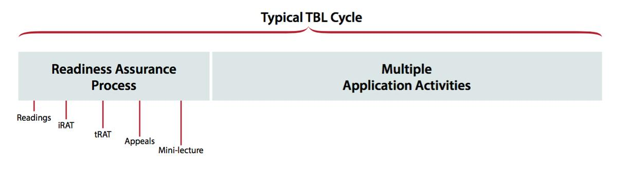 typical_tbl_module