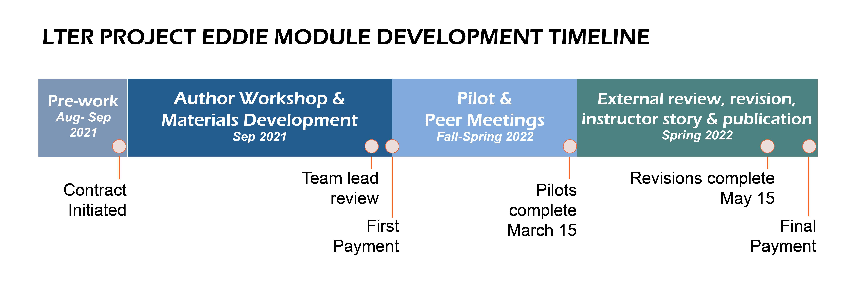 EDDIE Development Timeline LTER Cohort