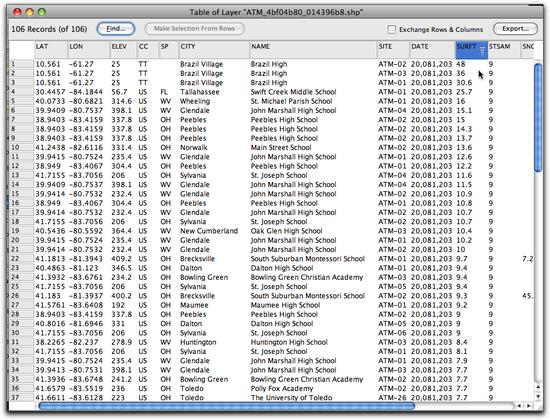 4 data sorted descending