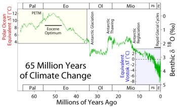 65MYA climate graph