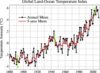 Graph of temperature change