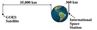 Compares the distance from Earth of the GOES satellites 35800 km with the International Space Station 360 km.
