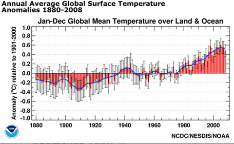 Global Avg Temp Anomalies 1880-2008