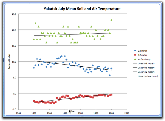 yakutsk graph jul