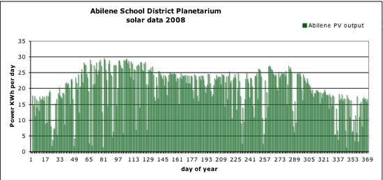 Excel plot 2008 Abilene