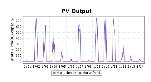 graph compare - 2 similar solar installations, nearby schools