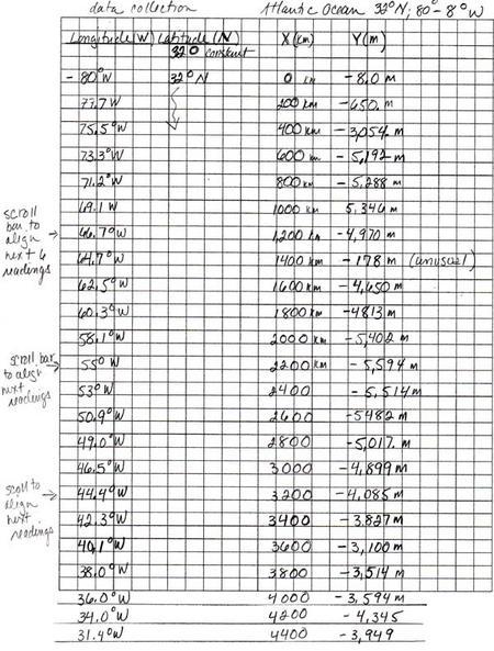 Atlantic Data Chart