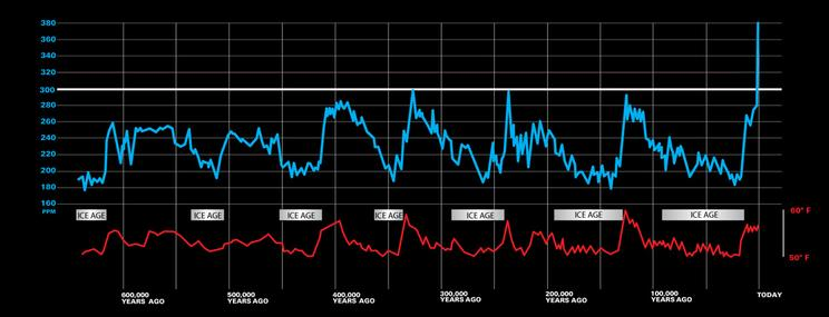 Atmospheric CO2 and temperature data taken from Vostok Ice Core