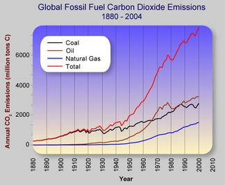 Global Fossil Fuel Carbon  Dioxide Emissions   1880-2004