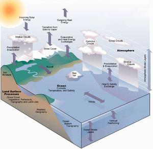 Ocean-Atmosphere Connections
