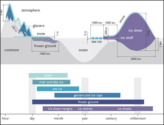 Cryosphere Timescales Overview