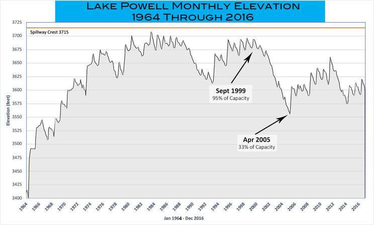 Lake Powell Water Levels