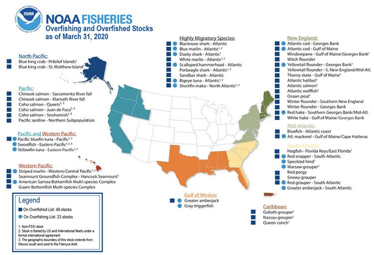 OverFished Species U.S. 2018
