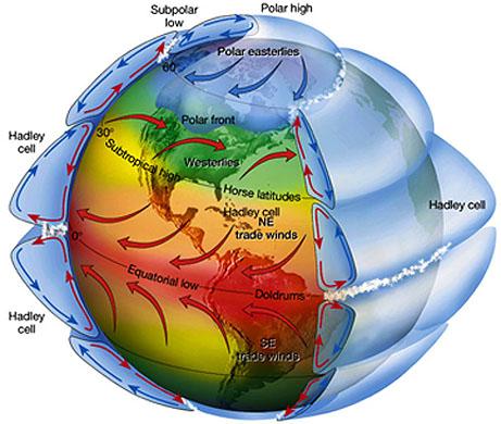 3-D Hadley Cell Diagram