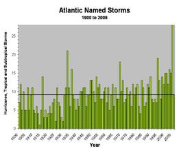 Atlantic Named Hurricanes 1900-2005