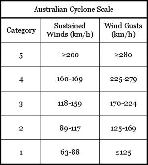 Australian Tropical Cyclone Scale