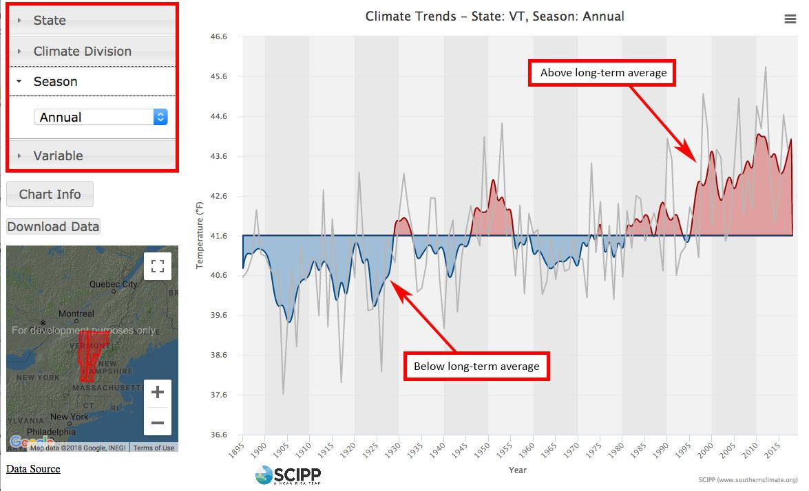 120-year SCIPP historical trends