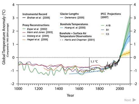 climate change PPF slide 13