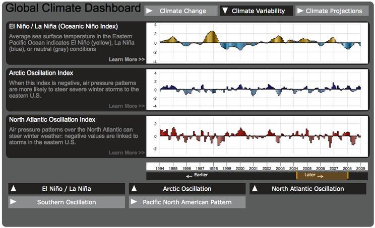global climate dashboard new