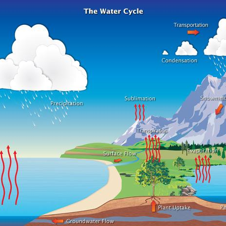 2A Solar Energy And The Water Cycle