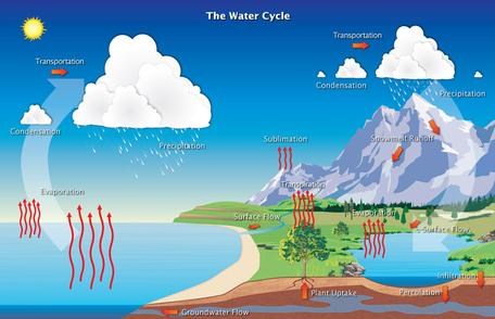 Hydrological cycle simple NOAA
