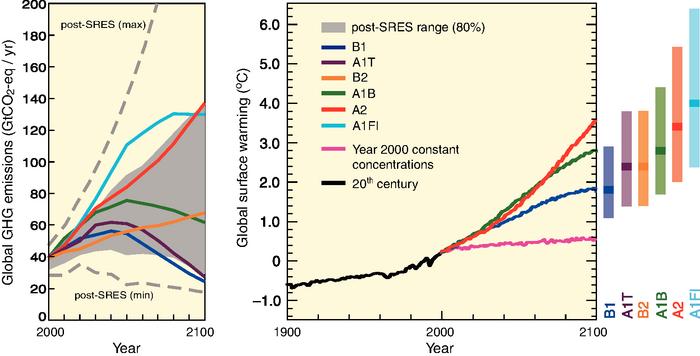 scenario graphs 2