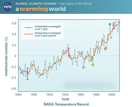 warming world graph screen shot