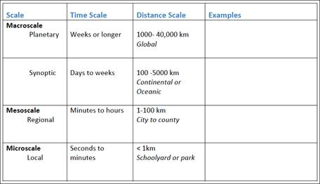 weather and climate time scales