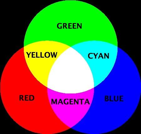 intro to color imaging