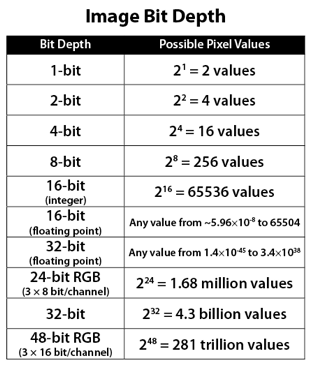 Bit Depth Chart