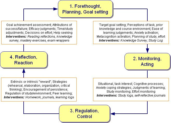 Metacognitive Self-Regulated Learning Cycle