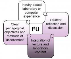 Model of I3U
