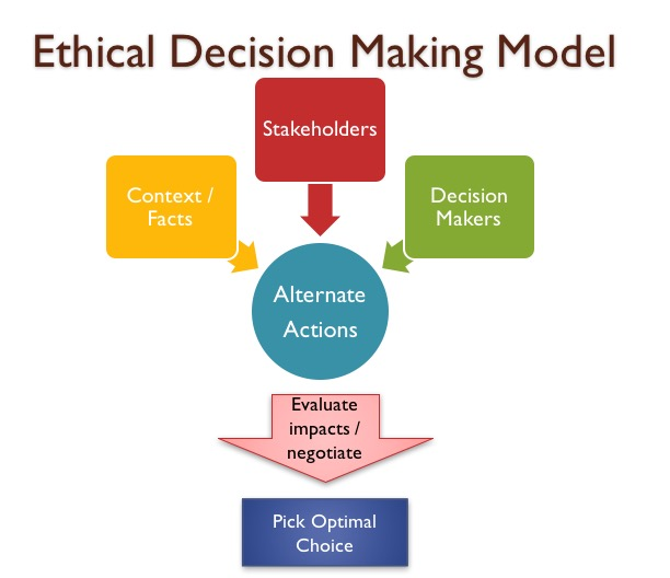 ethical decision making 235 7 ethical decision making and behavior as we practice resolving dilemmas we find ethics to be less a goal than a pathway, less a destination than a trip, less an.