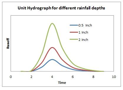 Derivation of Unit Hydrograph