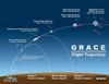 GRACE flight trajectory