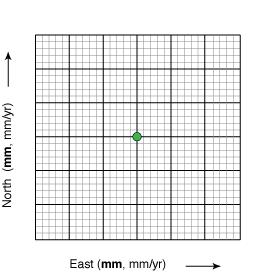 blank velocity graph