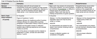 Unit 3.5 Student Exercise Rubric Image