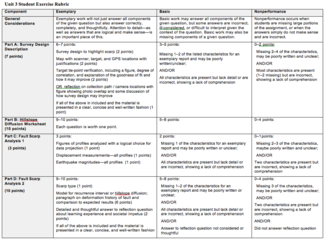 Unit 3 Student Exercise Rubric Image