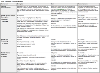 Unit 4 Student Exercise Rubric Image
