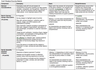 Unit 5 Student Exercise Rubric Image