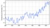 1880-2010 air temperature time series