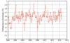 2000-2014 air temperature time series