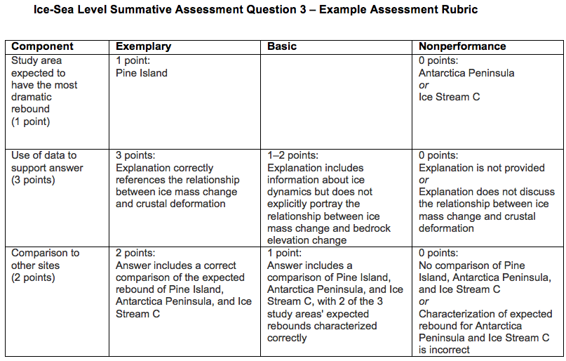 summative assessment #3 rubric